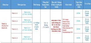 Khóa học tiếng Nhật N3 Yuri A tại Học viện ngoại ngữ Thanh Giang