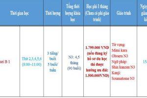 Khóa học tiếng Nhật ôn thi N3 Yuri B tại học viện ngoại ngữ Thanh Giang