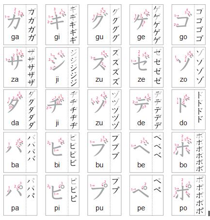 bảng chữ cái katakana